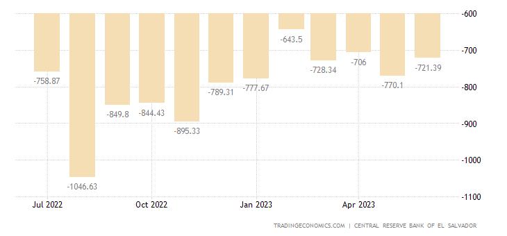 El Salvador: Trade Statistics >> globalEDGE: Your source ...